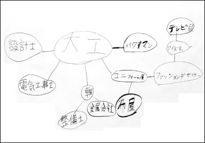 2019年 キャリア教育-大工