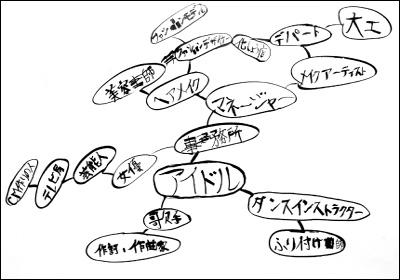 2019年 キャリア教育-アイドル
